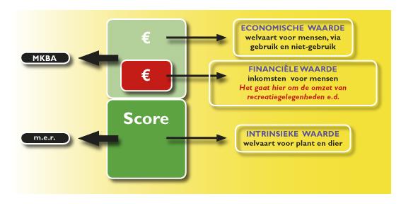 Maatschappelijke Kosten Baten Analyse (MKBA) – Integraal afwegingsinstrument voor optimaal resultaat