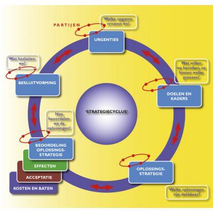 Strategievorming – Transparant naar slagvaardige besluitvorming
